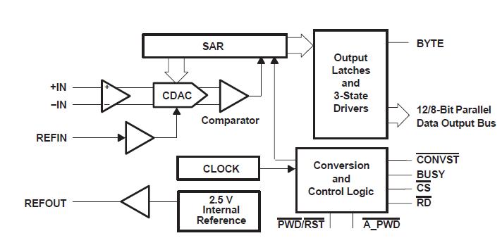低功耗SAR ADS781转换器的详细英文原版资料免费下载