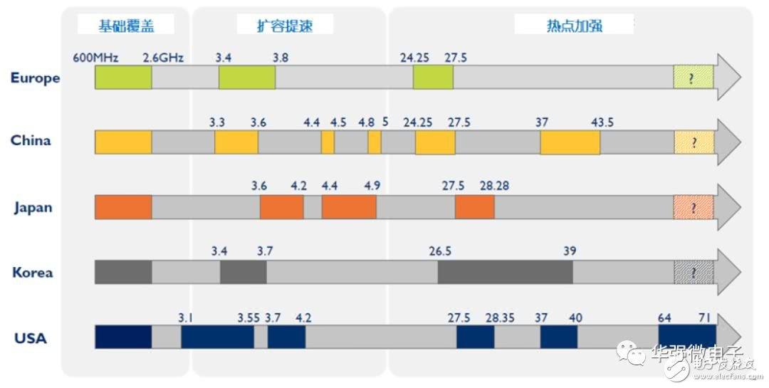 5G是将改变社会生活的通用技术,天线数量将增加贯穿5G进程