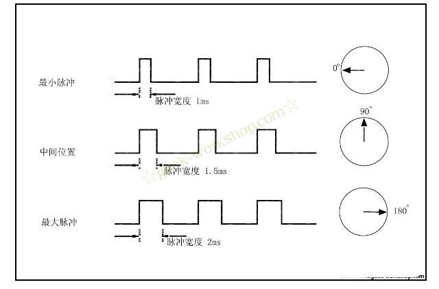 舵机工作主要跟控制线的高电平持续时间有关系,一般按0.