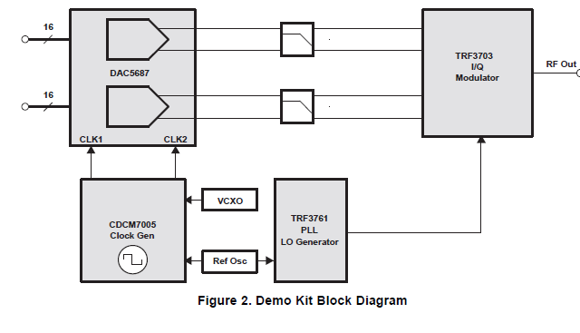 TSW3003演示套件配置的用户指南免费下载