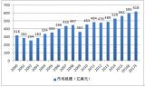 中国连接器行业营业收入和利润双增长,2018年中...