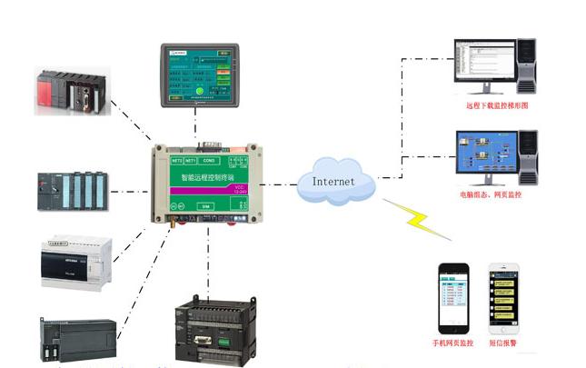 【干货】PLC走WIFI联网调试操作经验分享