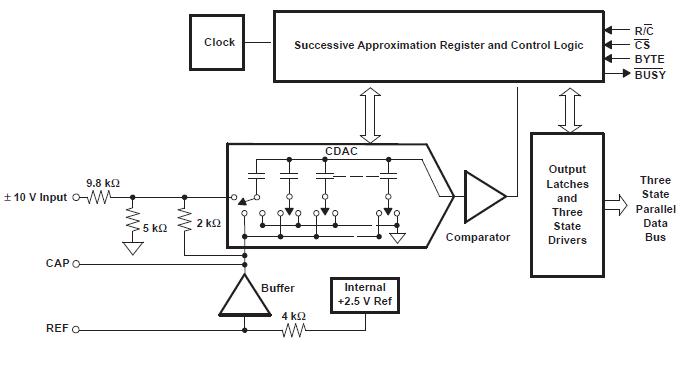 ADS8504一种12位250kSPS采样CMOS模数转换器的详细资料概述