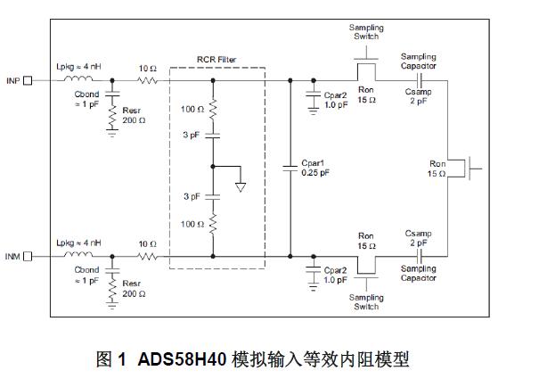 超宽带无线接收机设计中ADC的前端匹配电路设计的详细中文资料概述