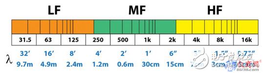浅谈滤波器的长度 越长是否代表越好