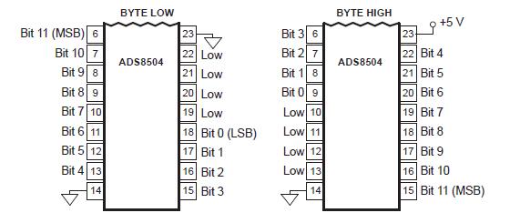 12位250kSPS采样CMOS模数转换器ADS8504的详细资料概述