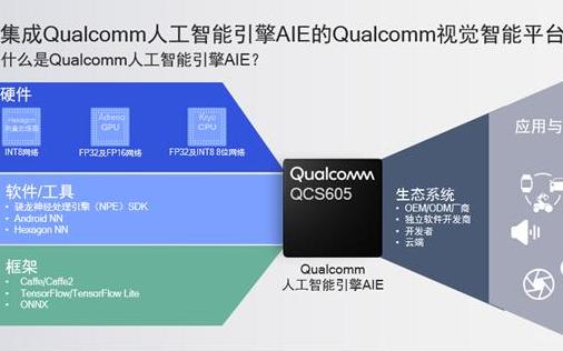 Qualcomm视觉智能平台+Microsoft...