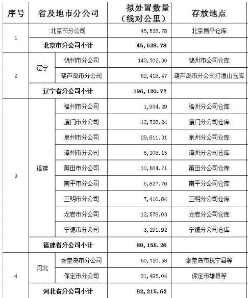 中国联通拍卖大批报废线缆 竞买人:重新包装一下 ...