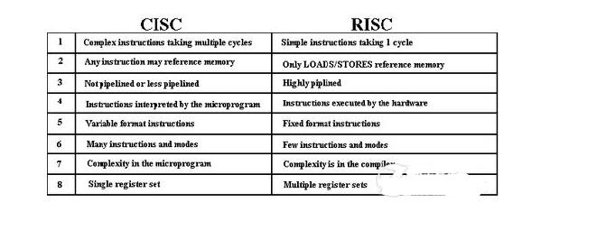 RISC和CISC架构6大方面的差异