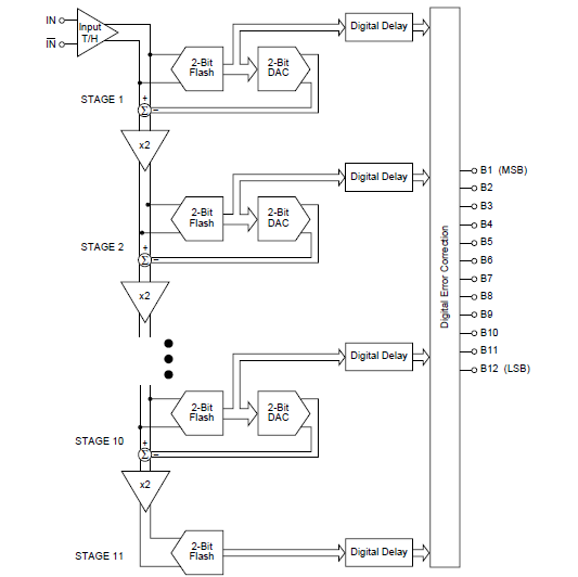 用于12位25MHz采样模数转换器ADS801的详细英文资料概述