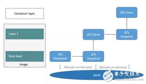 Docker五种存储驱动原理详解