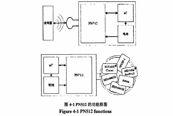 基于pn512芯片通用读写系统开发