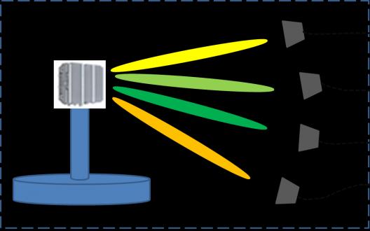 大唐移动在大规模多天线测试方面取得了较多的进展