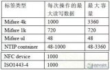 NFC技术知识:NFC架构及涉及的标准