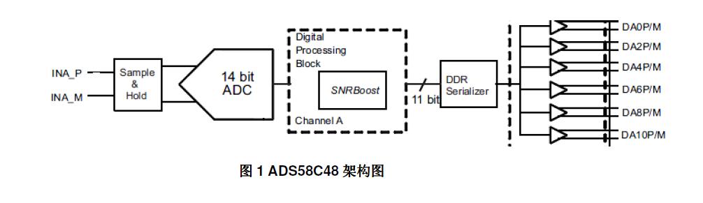 SNRboostADC的工作原理和引入问题的分析及解决办法的中文资料概述