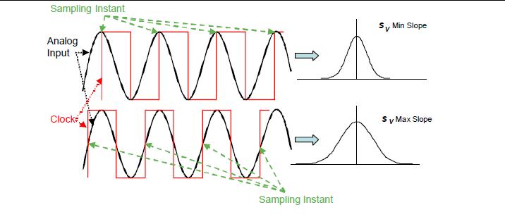 高速模数转换器中RMS抖动直接测量的标准化程序的详细资料概述