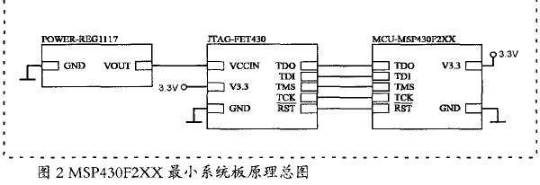 基于MSP430单片机的彩色TFT液晶显示模块的设计