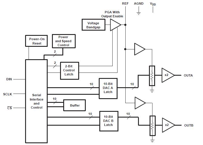 低功耗双10位数模转换器的详细介绍和电源关闭的资料概述