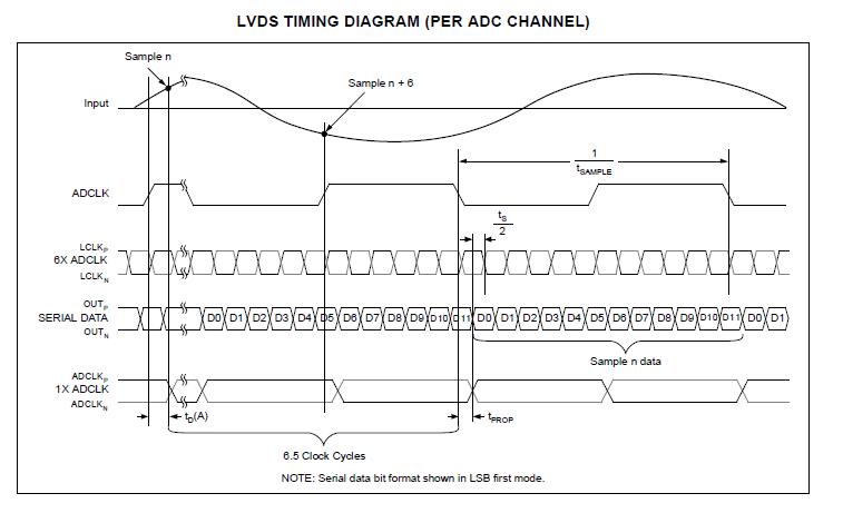 具有串行LVDS接口的4通道、12位、65MSPS模数转换器ADS5242的详细资料
