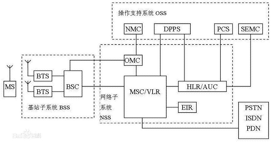 gsm模块是什么_gsm模块工作原理_gsm模块的应用