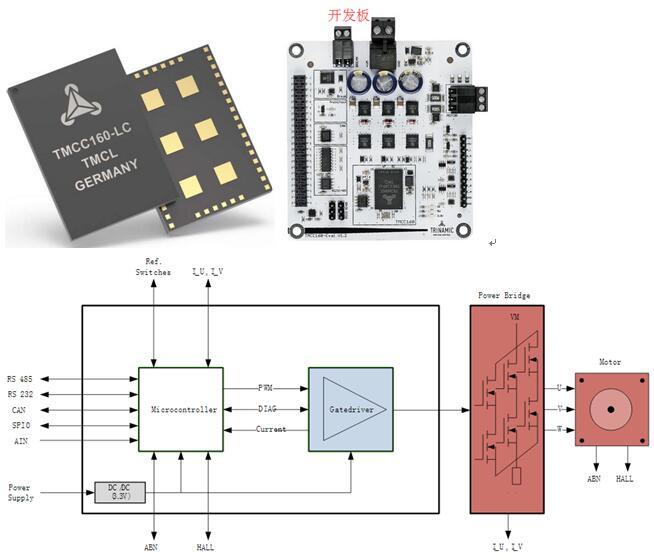 TRINAMIC推出全球首款片载系统直流伺服电机驱控芯片TMCC160