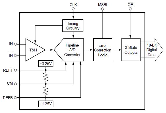 低功耗,10位,40MHz的模拟数字转换器ADS821的详细资料概述