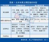 在智能网联、电动化大趋势下中国汽车产业必须分秒必争