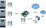 Semtech Corporation推出其新一代的LoRa器件和无线射频技术芯片组