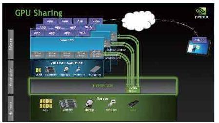 """英伟达:GPU虚拟化""""风口""""来临 VDI+vGPU会是桌面云应用的主流"""