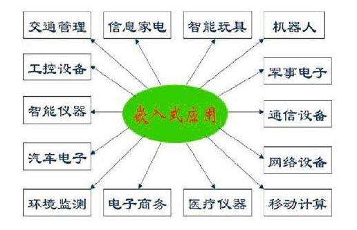 嵌入式系统的5大应用领域介绍  嵌入式操作系统分...