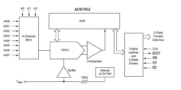 12位8路并行输出模数ADC的ADS7852芯片的详细资料概述