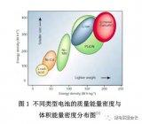 深入理解锂离子电池中的核心问题