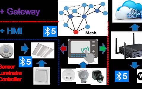 台达电子LED智慧照明解决方案,主推开放应用平台