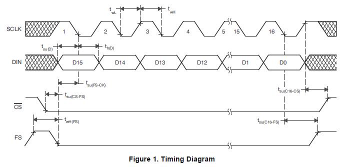 TI的产品TLV5614IYZ四路、12位、电压输出数模转换器的详细资料概述