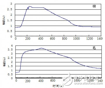 气体传感器研究开发空气质量监测系统创造了有利条件 提供了一条简单而实用的途径