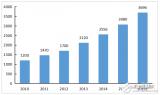 中国超过日本成为世界第二大医疗器械市场,离美国还...