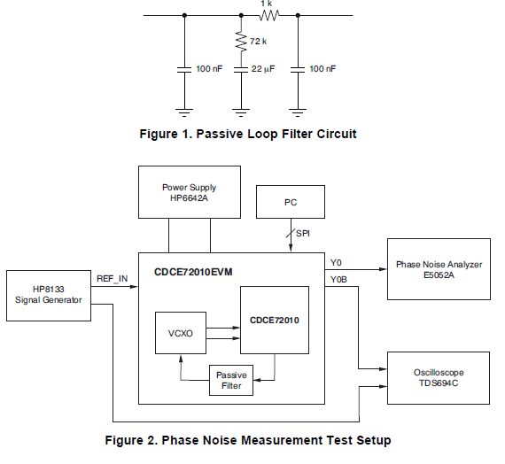 CDCE72010抖动清理器和同步器PLL器件上获取的相位噪声数据的资料概述