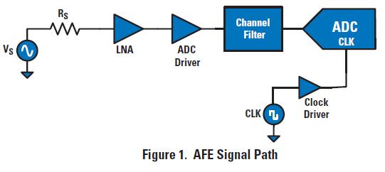 如何选择高性能信号通路的放大器、ADC和时钟的概述