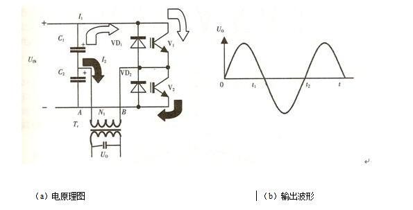 图4 半桥逆变器结构及电原理图