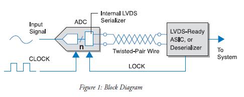 如何用LVDS远程、高速地发送高速ADC数据的详细资料概述