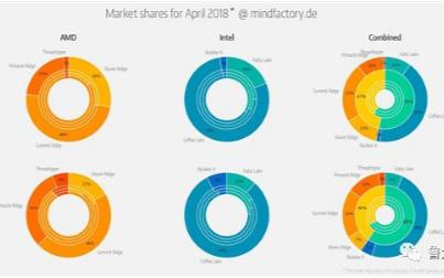 2018年CPU总销量显示,AMD占比是47%,...