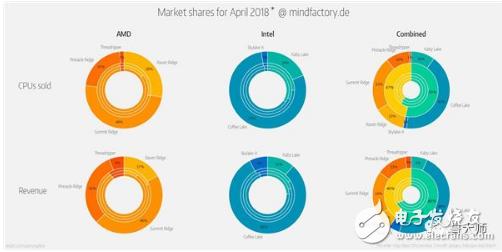 2018年CPU总销量显示,AMD占比是47%,Intel是53%