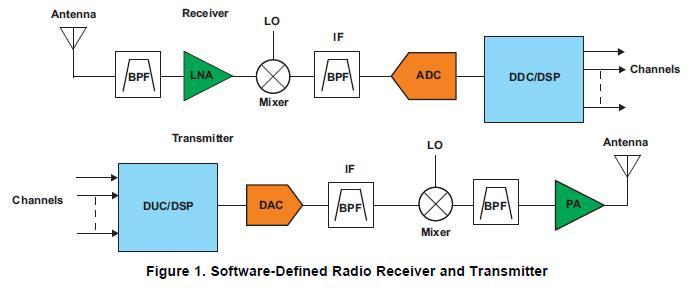 更好地设计软件无线电需要智能的选择ADC和DAC的详细资料概述