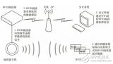 RFID在物聯網領域應用模式探討詳細過程