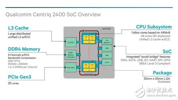 高通准备放弃开发面向数据中心的企业级服务器芯片