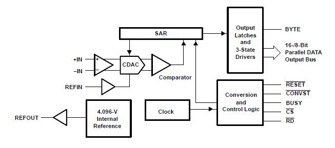 16位2MSPS单极输入微功率采样并行数字接口转换器ADS8411的概述