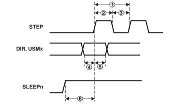 步进电机控制器IC