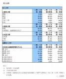 中芯国际:一季度营收8.31亿美元低于预期,28...
