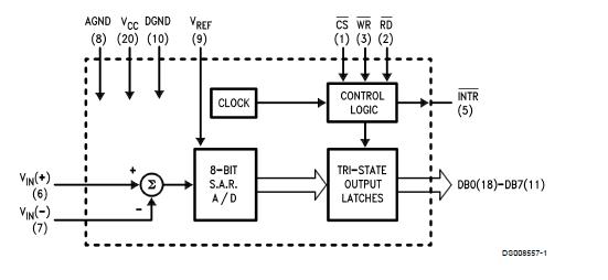 ADC0841 8位兼容AD转换器的详细资料免费下载