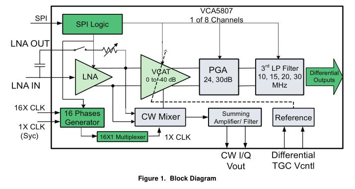 针对具有无源连续声波 (CW) 混波器,0.75nV rtHz,每通道 99mW 超声波的全集成,8通道压控放大器